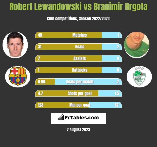 Robert Lewandowski vs Branimir Hrgota infographic