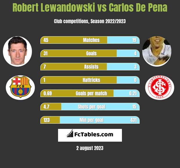 Robert Lewandowski vs Carlos De Pena h2h player stats