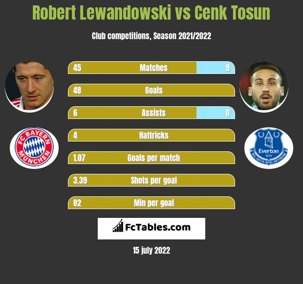 Robert Lewandowski vs Cenk Tosun h2h player stats