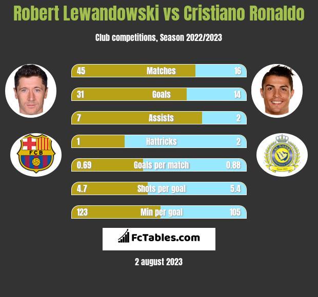 Robert Lewandowski vs Cristiano Ronaldo h2h player stats