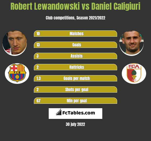 Robert Lewandowski vs Daniel Caligiuri h2h player stats