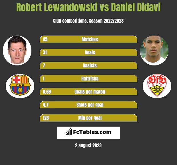 Robert Lewandowski vs Daniel Didavi h2h player stats
