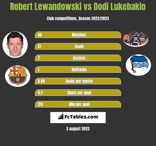 Robert Lewandowski vs Dodi Lukebakio h2h player stats