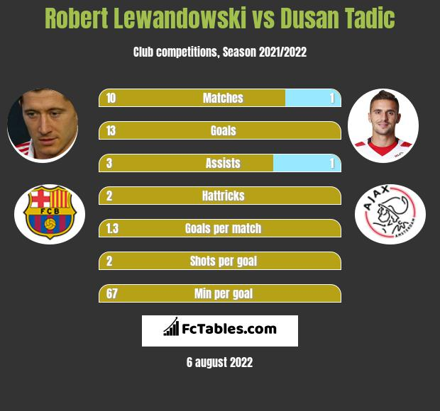 Robert Lewandowski vs Dusan Tadic h2h player stats