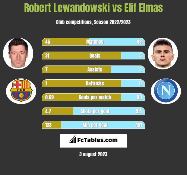 Robert Lewandowski vs Elif Elmas h2h player stats
