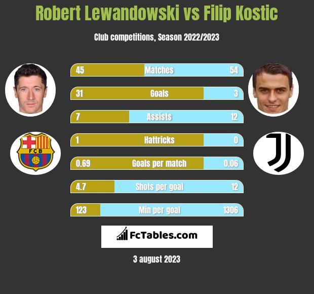 Robert Lewandowski vs Filip Kostic infographic