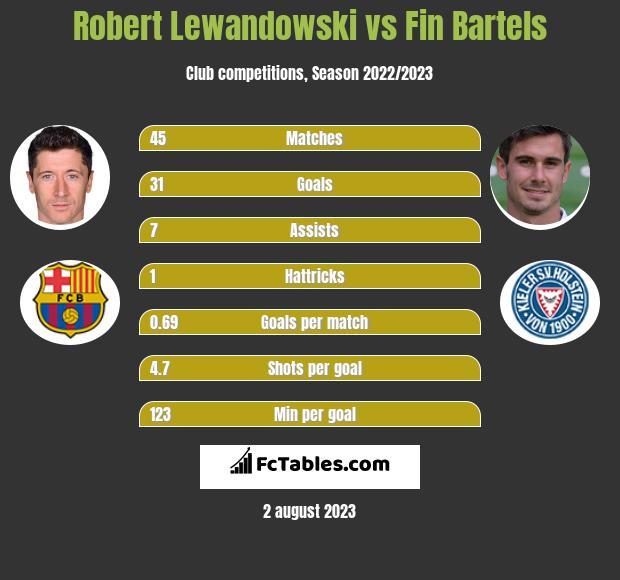 Robert Lewandowski vs Fin Bartels