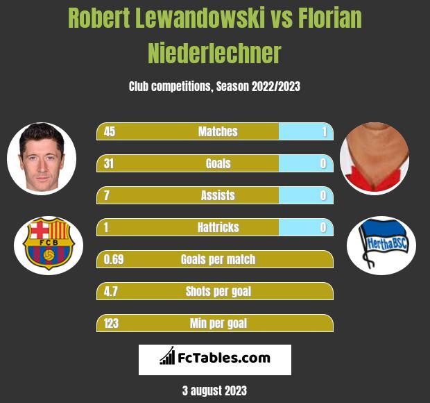 Robert Lewandowski vs Florian Niederlechner h2h player stats