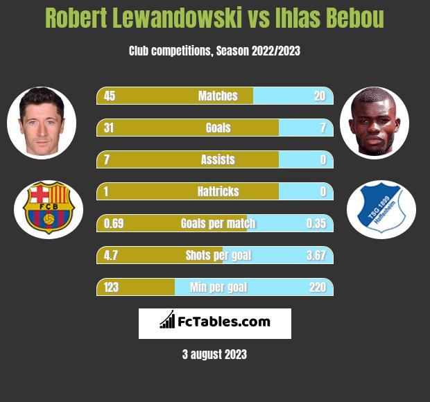 Robert Lewandowski vs Ihlas Bebou h2h player stats