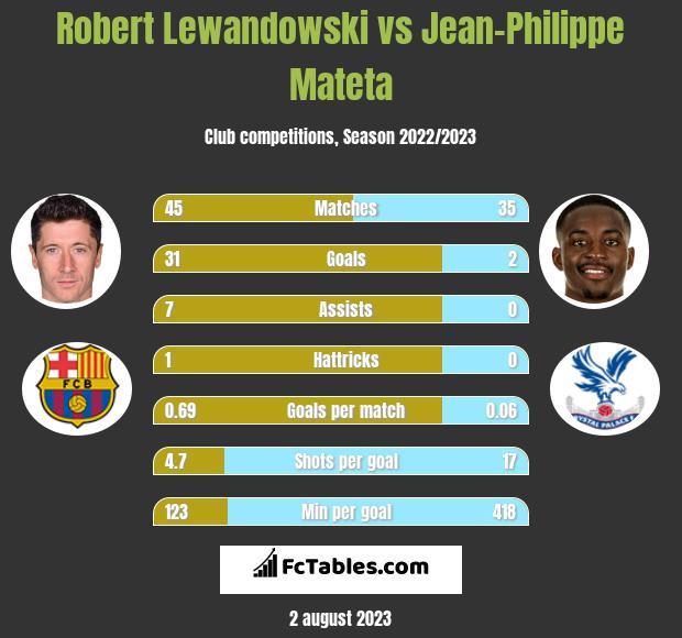 Robert Lewandowski vs Jean-Philippe Mateta h2h player stats