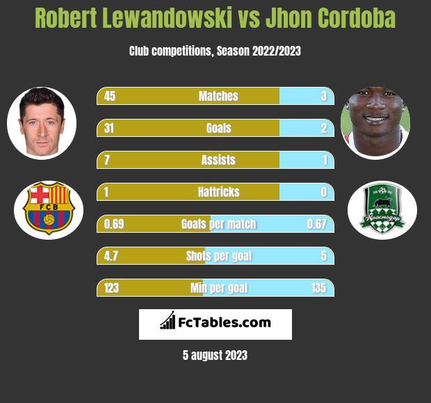 Robert Lewandowski vs Jhon Cordoba h2h player stats