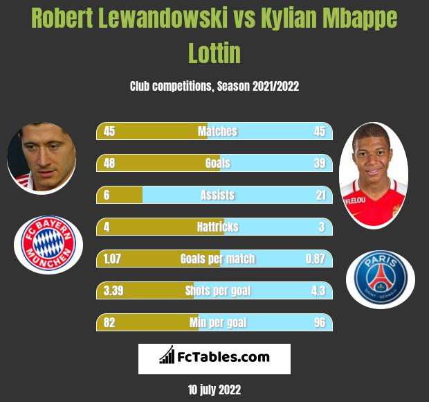 Robert Lewandowski vs Kylian Mbappe Lottin infographic