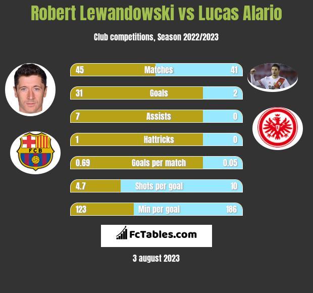 Robert Lewandowski vs Lucas Alario h2h player stats