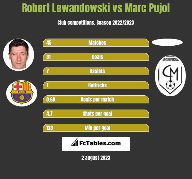 Robert Lewandowski vs Marc Pujol h2h player stats