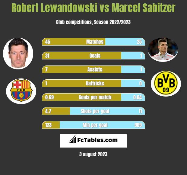 Robert Lewandowski vs Marcel Sabitzer h2h player stats