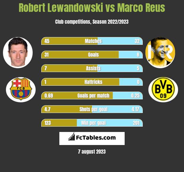 Robert Lewandowski vs Marco Reus