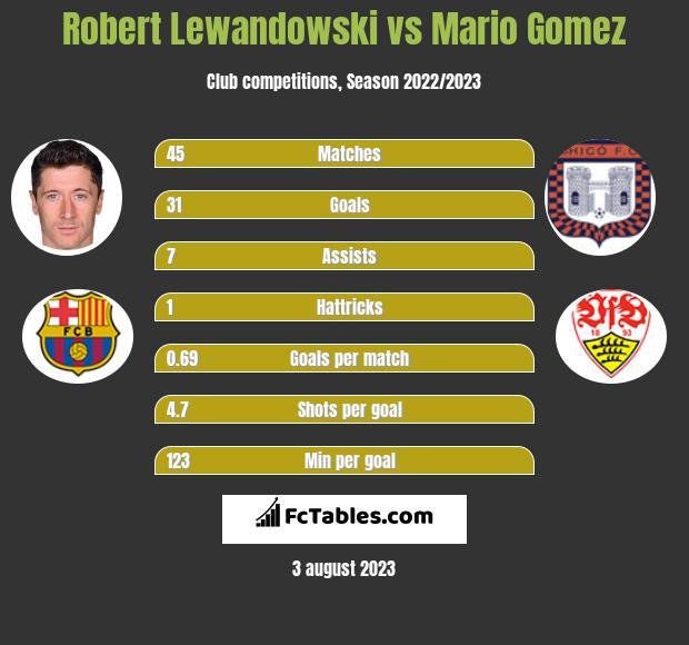 Robert Lewandowski vs Mario Gomez h2h player stats