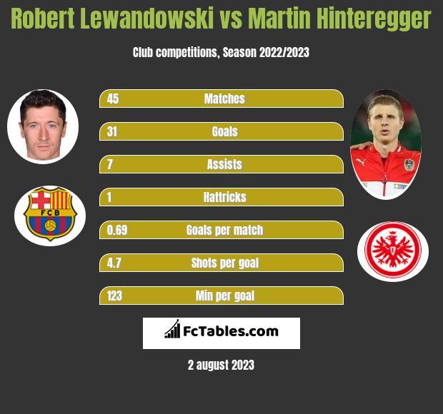 Robert Lewandowski vs Martin Hinteregger infographic