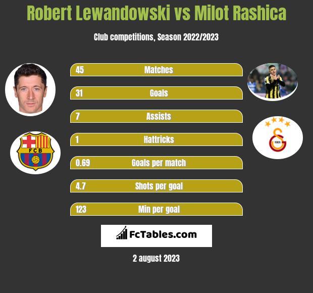 Robert Lewandowski vs Milot Rashica h2h player stats