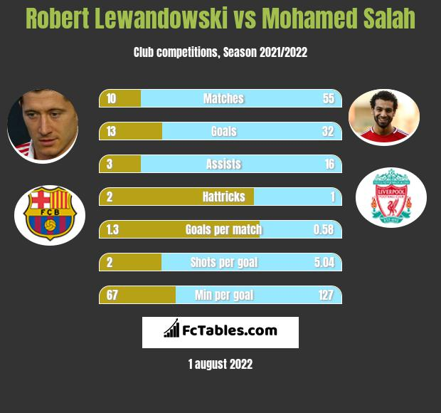 Robert Lewandowski vs Mohamed Salah h2h player stats