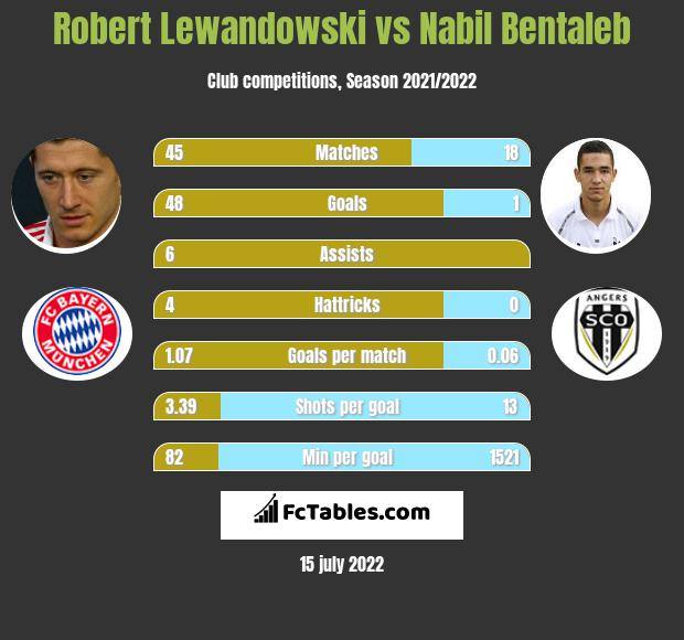Robert Lewandowski vs Nabil Bentaleb h2h player stats