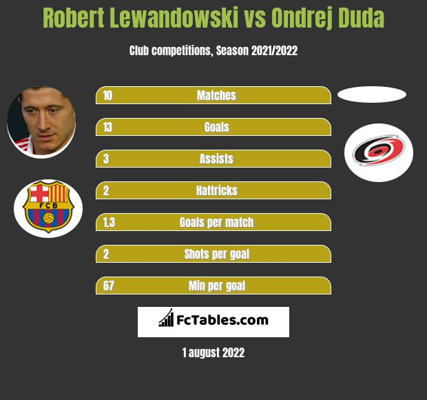 Robert Lewandowski vs Ondrej Duda h2h player stats