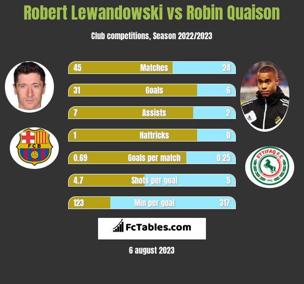 Robert Lewandowski vs Robin Quaison h2h player stats