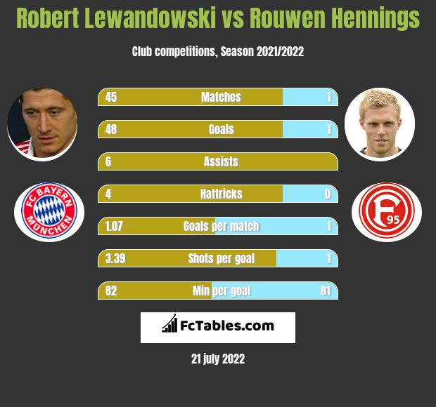 Robert Lewandowski vs Rouwen Hennings h2h player stats
