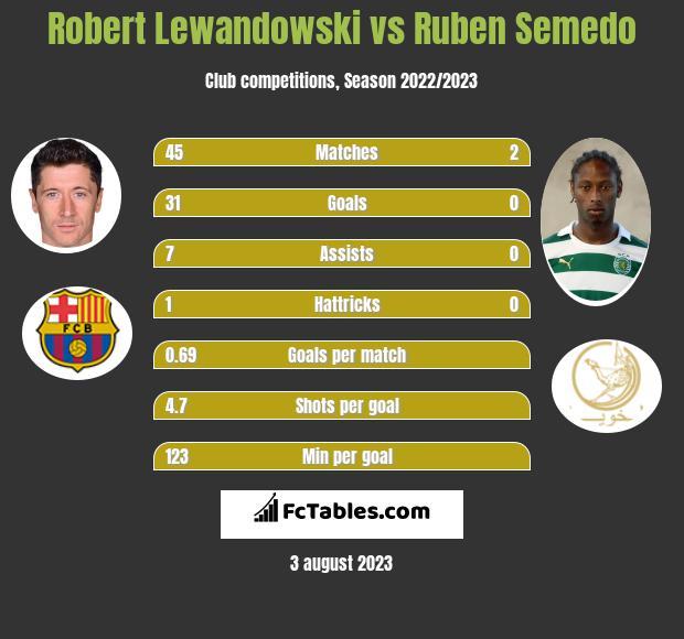 Robert Lewandowski vs Ruben Semedo infographic