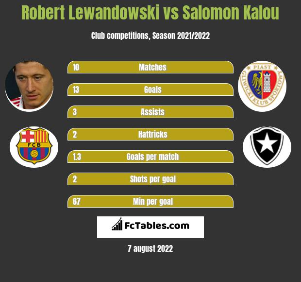 Robert Lewandowski vs Salomon Kalou h2h player stats