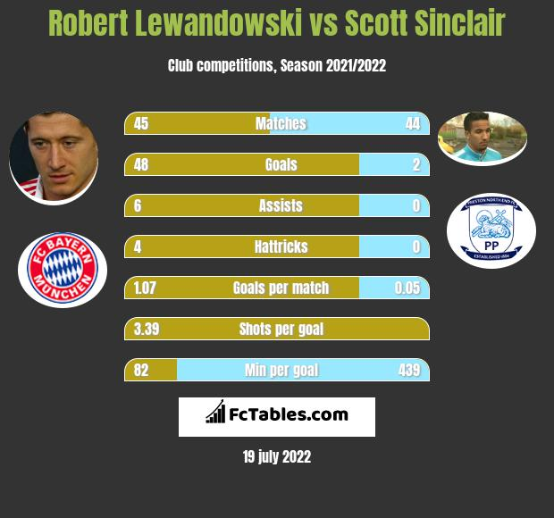 Robert Lewandowski vs Scott Sinclair h2h player stats