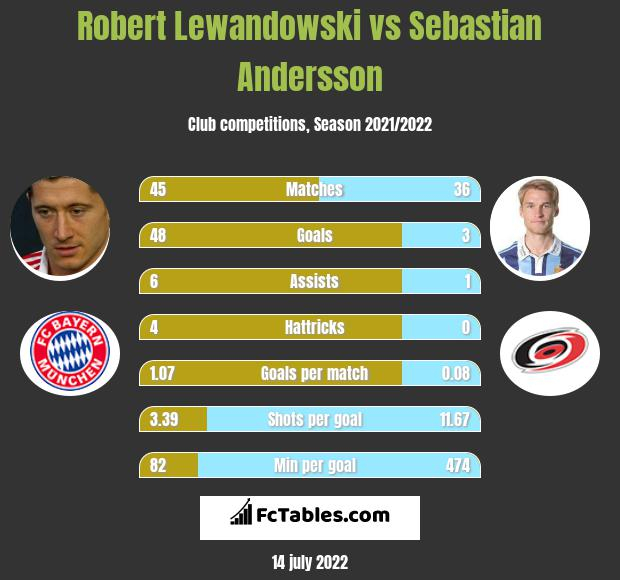 Robert Lewandowski vs Sebastian Andersson h2h player stats