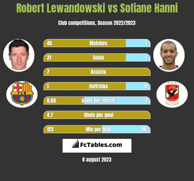 Robert Lewandowski vs Sofiane Hanni
