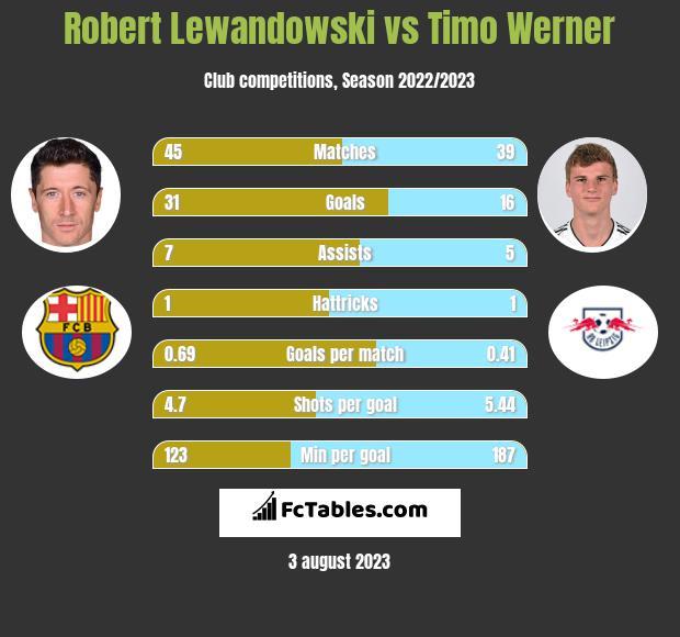 Robert Lewandowski vs Timo Werner h2h player stats