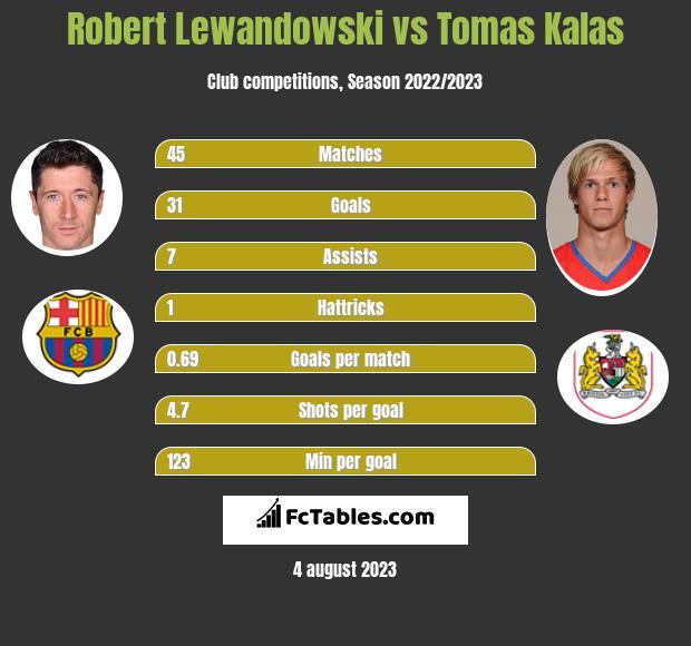 Robert Lewandowski vs Tomas Kalas h2h player stats