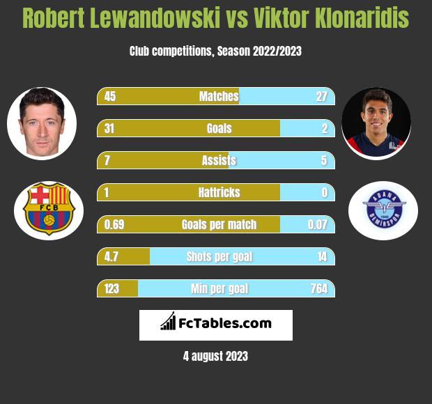 Robert Lewandowski vs Viktor Klonaridis h2h player stats
