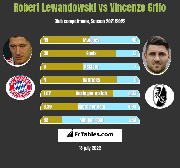 Robert Lewandowski vs Vincenzo Grifo h2h player stats