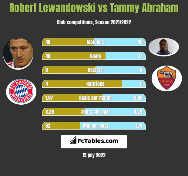 Robert Lewandowski vs Tammy Abraham h2h player stats
