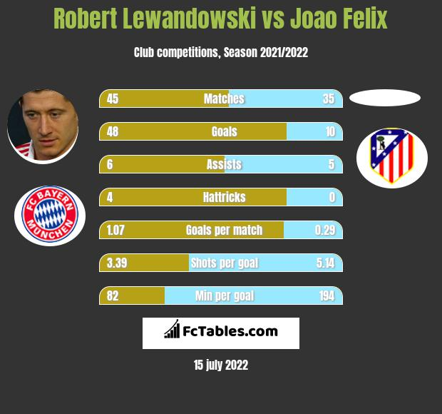 Robert Lewandowski vs Joao Felix h2h player stats