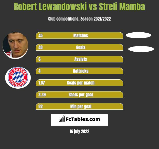 Robert Lewandowski vs Streli Mamba h2h player stats