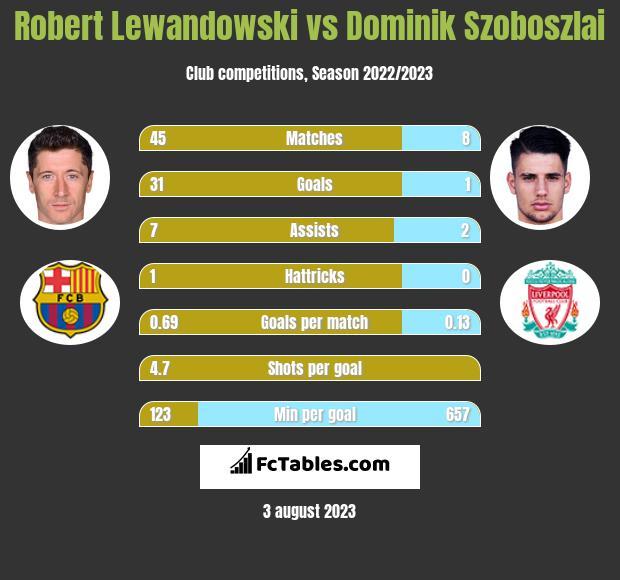 Robert Lewandowski vs Dominik Szoboszlai h2h player stats