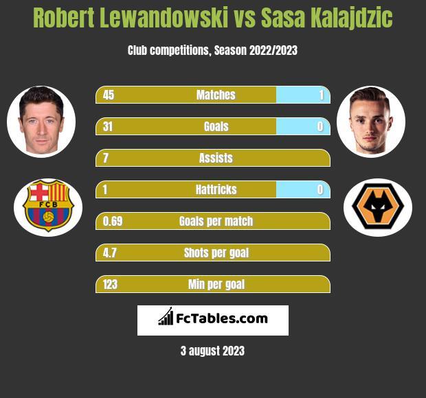 Robert Lewandowski vs Sasa Kalajdzic h2h player stats