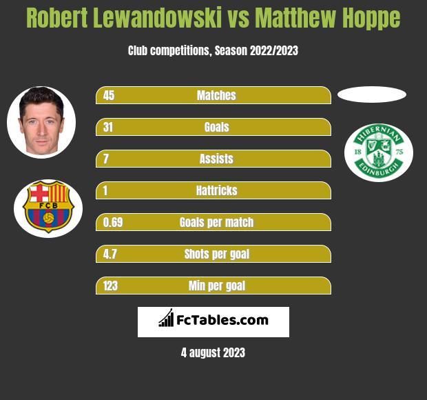 Robert Lewandowski vs Matthew Hoppe h2h player stats