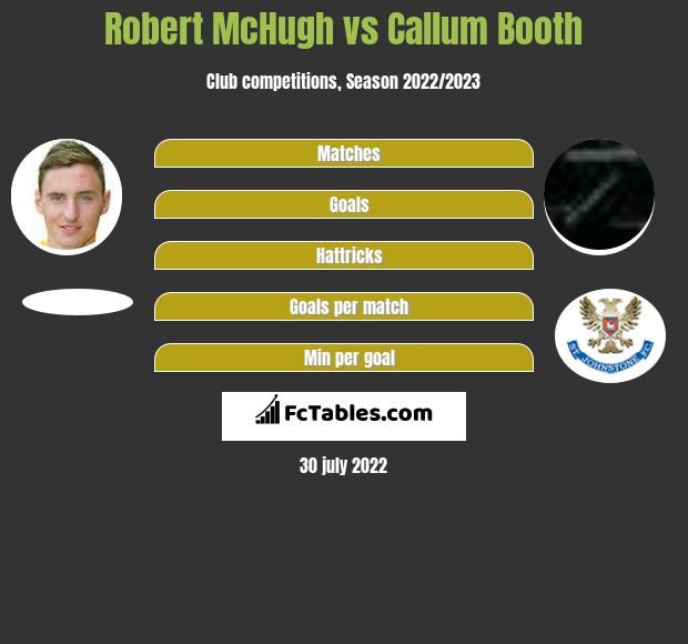 Robert McHugh vs Callum Booth h2h player stats