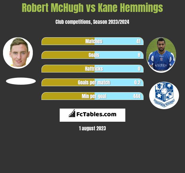 Robert McHugh vs Kane Hemmings infographic