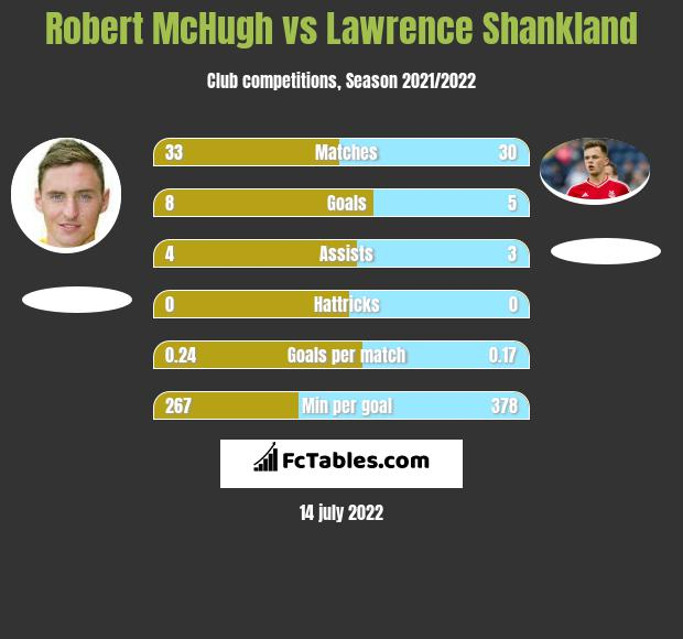 Robert McHugh vs Lawrence Shankland infographic