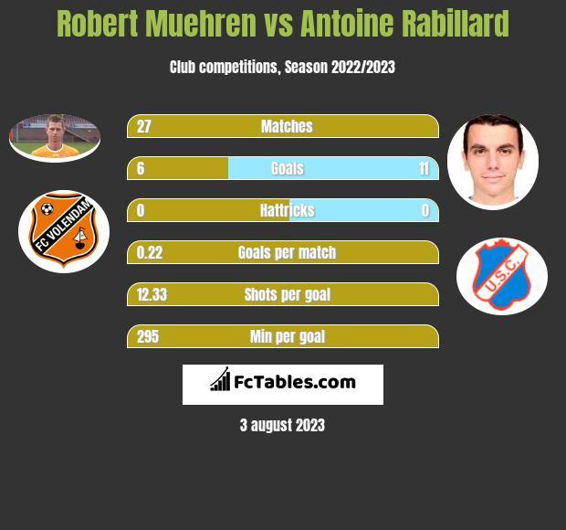 Robert Muehren vs Antoine Rabillard h2h player stats