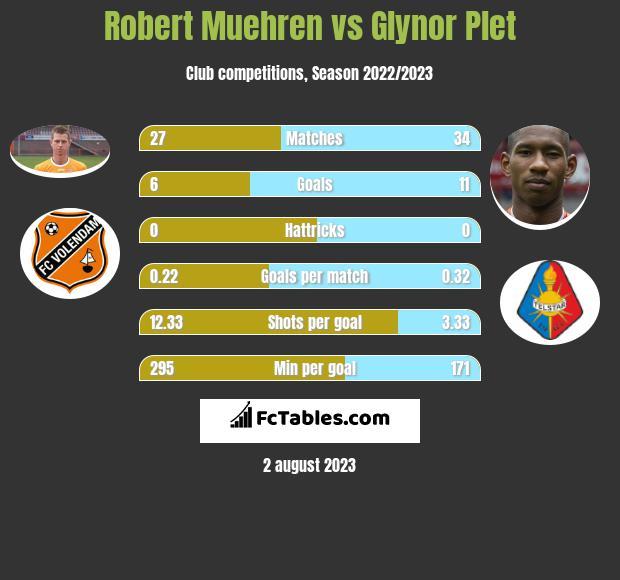 Robert Muehren vs Glynor Plet h2h player stats