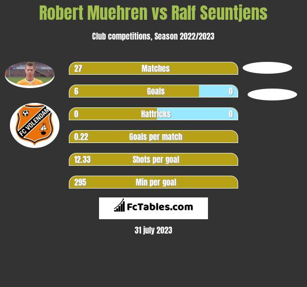 Robert Muehren vs Ralf Seuntjens h2h player stats