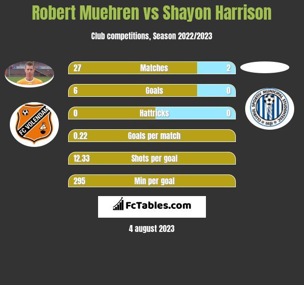 Robert Muehren vs Shayon Harrison h2h player stats